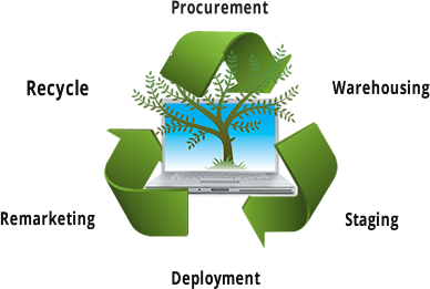 isr-recycle-trans